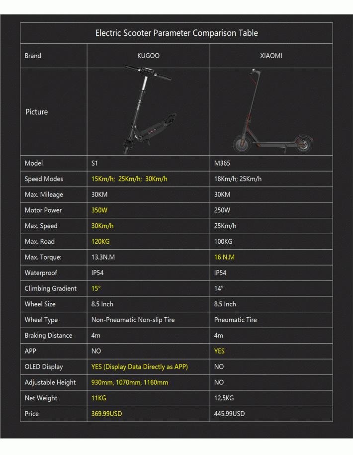 comparativa patinete xiaomi m365 kugoo s1