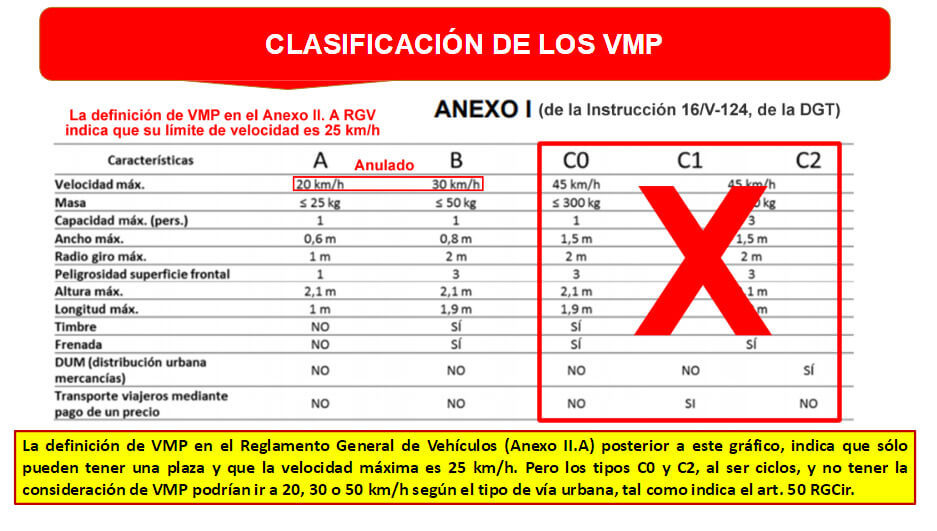 tabla comparativa de VMP